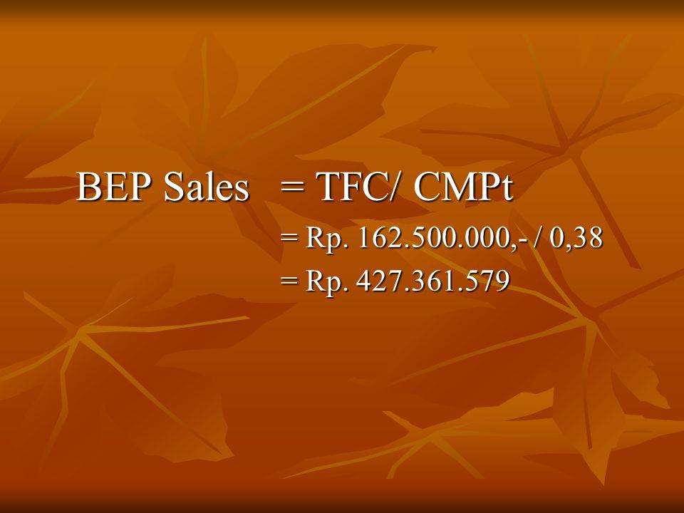 BEP Sales = TFC/ CMPt = Rp. 162.500.000,- / 0,38 = Rp. 427.361.579