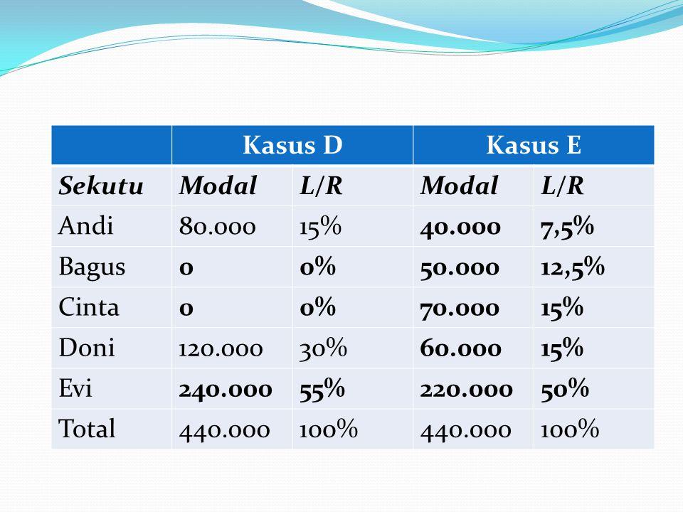 Kasus D Kasus E. Sekutu. Modal. L/R. Andi. 80.000. 15% 40.000. 7,5% Bagus. 0% 50.000. 12,5%