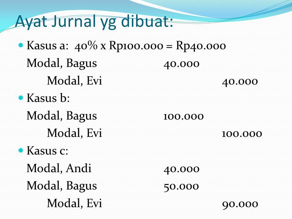 Ayat Jurnal yg dibuat: Kasus a: 40% x Rp100.000 = Rp40.000
