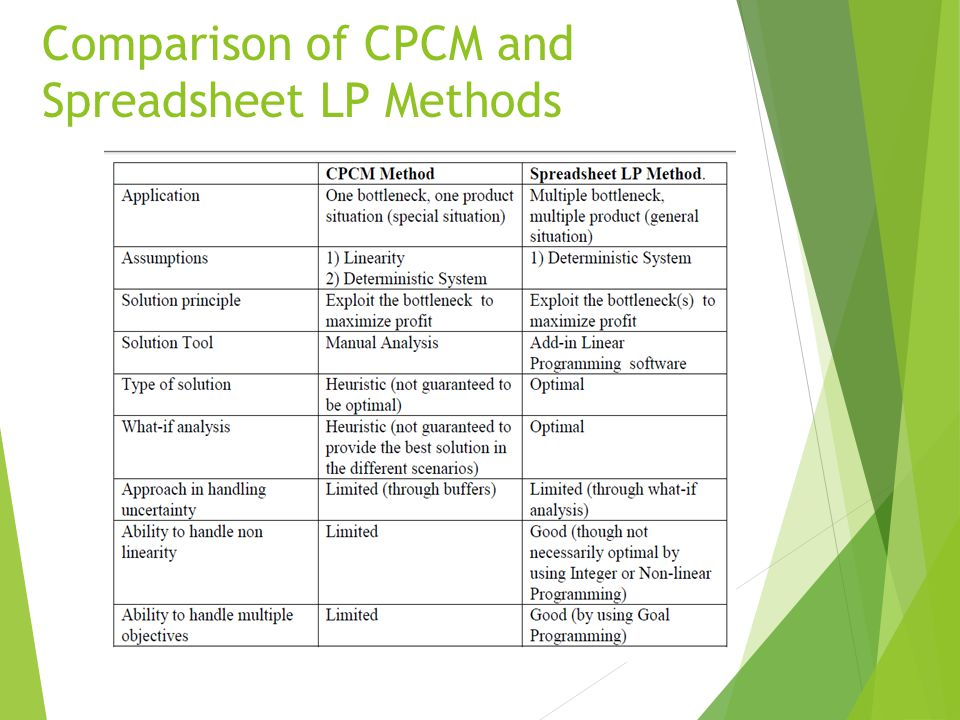 Comparison of CPCM and Spreadsheet LP Methods