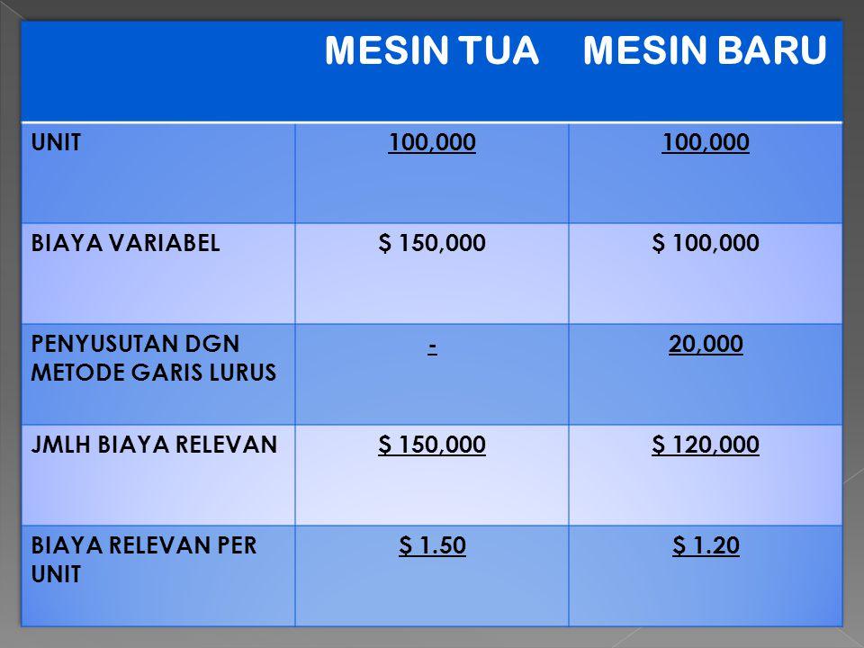 MESIN TUA MESIN BARU UNIT 100,000 BIAYA VARIABEL $ 150,000 $ 100,000