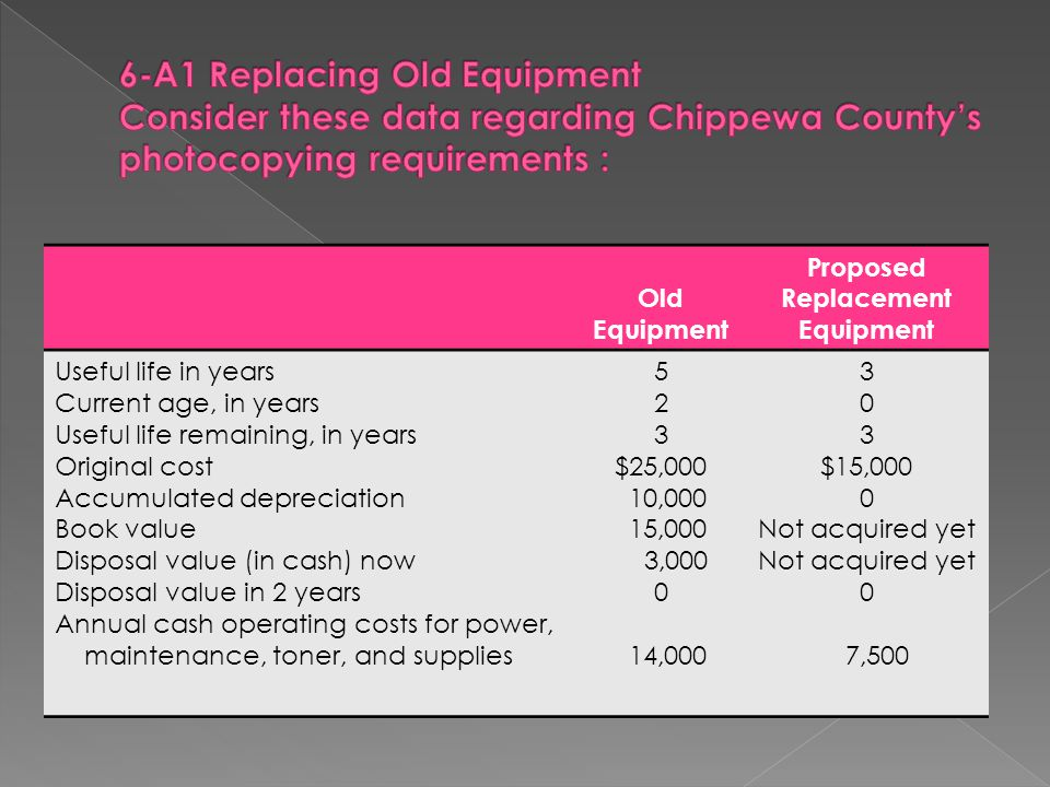 6-A1 Replacing Old Equipment Consider these data regarding Chippewa County's photocopying requirements :