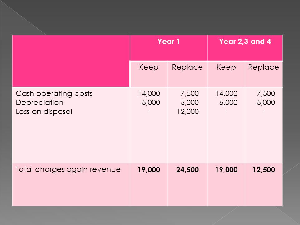 Year 1 Year 2,3 and 4. Keep. Replace. Cash operating costs. Depreciation. Loss on disposal. 14,000.