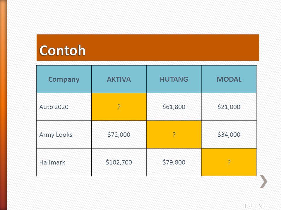 Contoh Company AKTIVA HUTANG MODAL Auto 2020 $61,800 $21,000