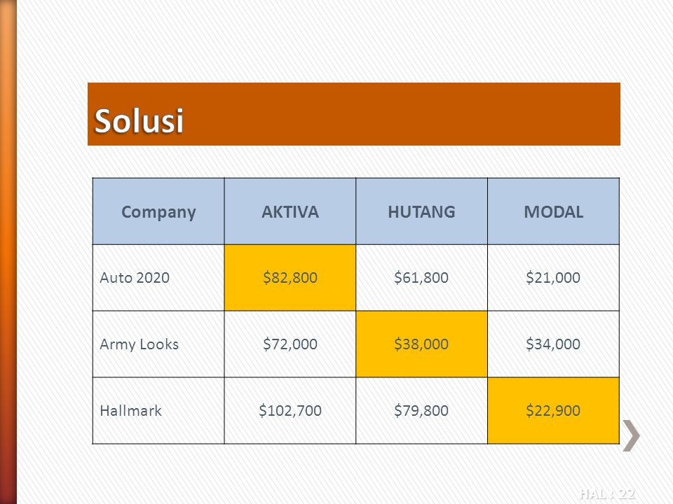 Solusi Company AKTIVA HUTANG MODAL Auto 2020 $82,800 $61,800 $21,000