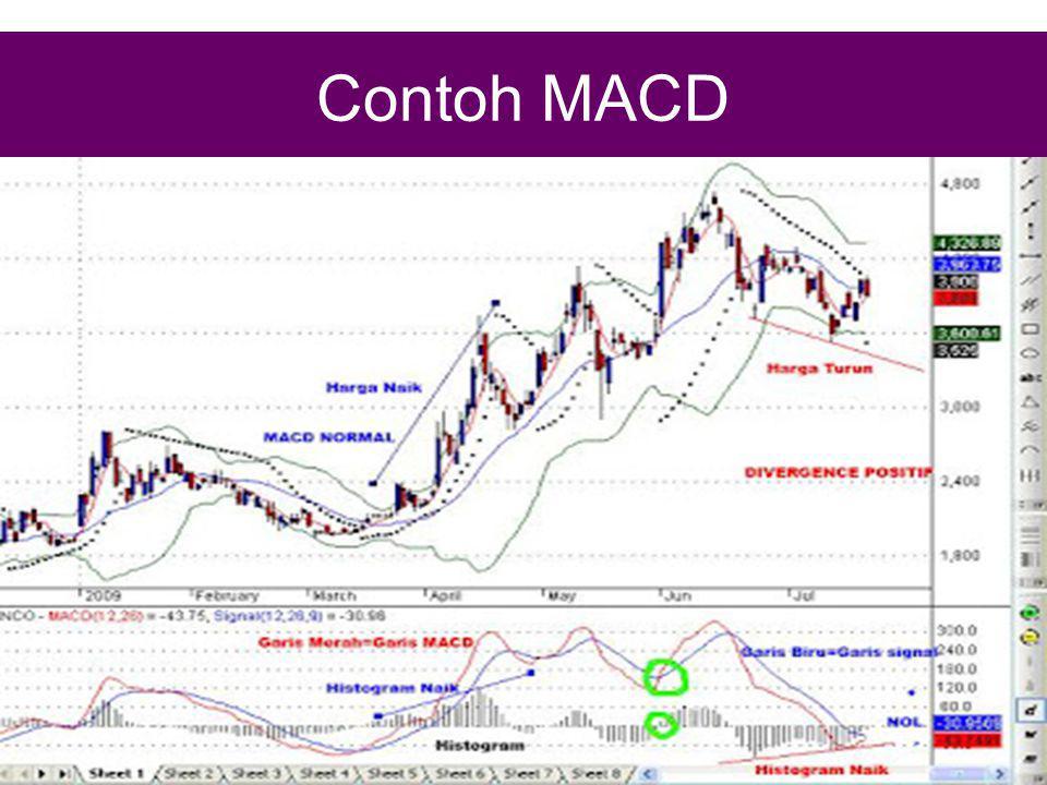 Contoh MACD
