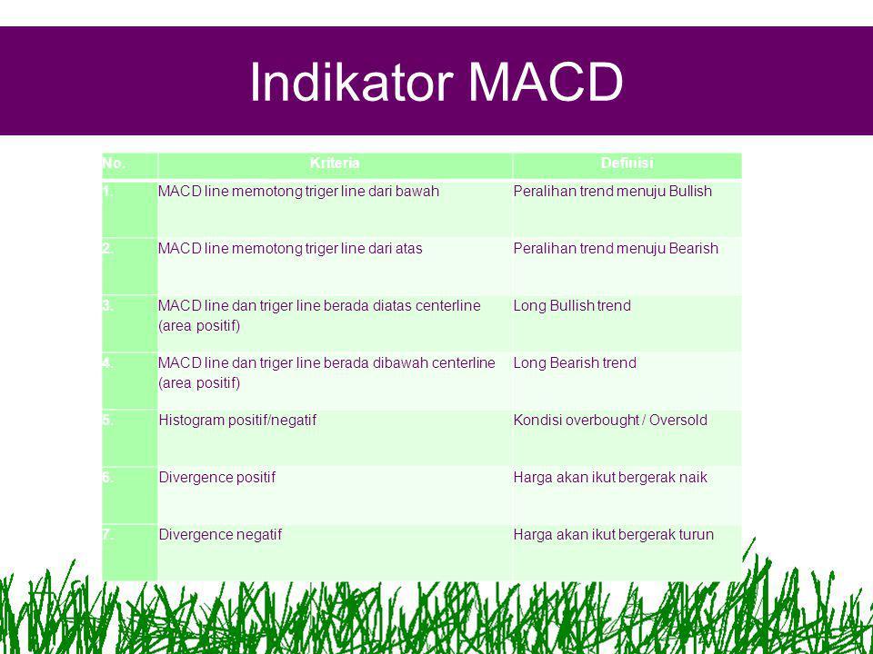 Indikator MACD No. Kriteria Definisi 1.