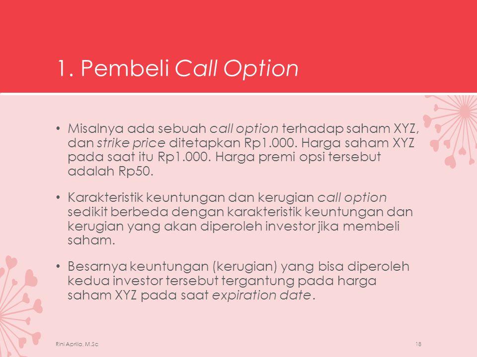 1. Pembeli Call Option