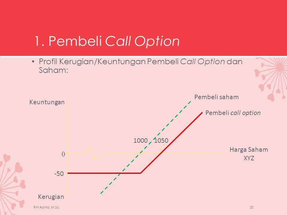 1. Pembeli Call Option Profil Kerugian/Keuntungan Pembeli Call Option dan Saham: Pembeli saham. -50.