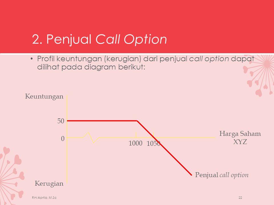 2. Penjual Call Option Profil keuntungan (kerugian) dari penjual call option dapat dilihat pada diagram berikut:
