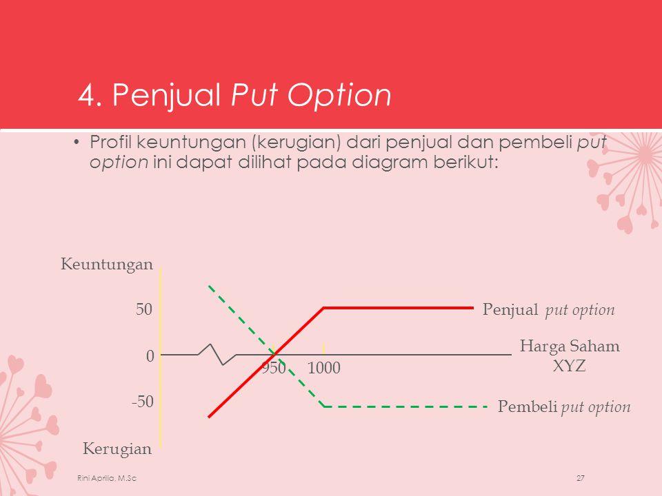 4. Penjual Put Option Profil keuntungan (kerugian) dari penjual dan pembeli put option ini dapat dilihat pada diagram berikut: