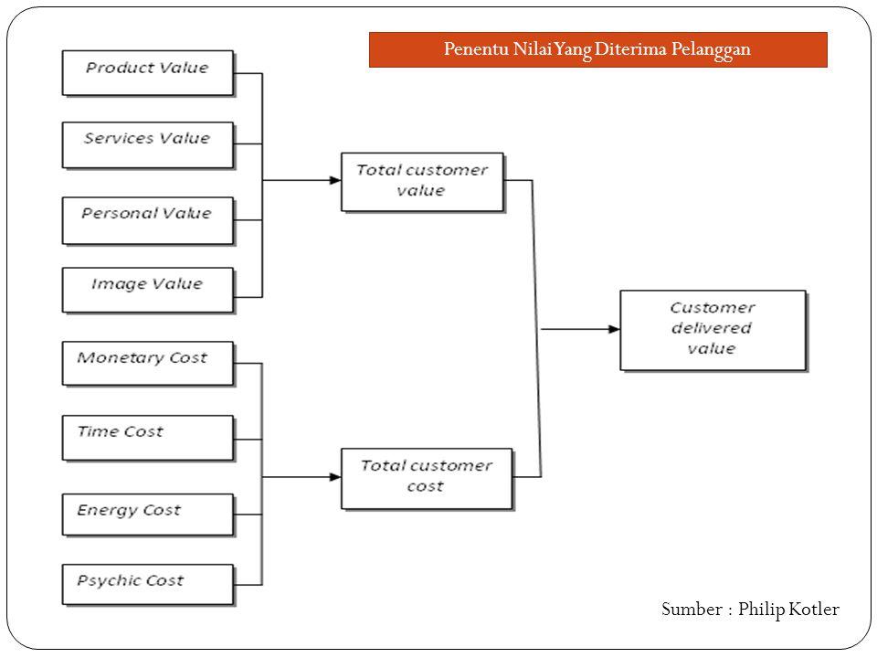 Penentu Nilai Yang Diterima Pelanggan