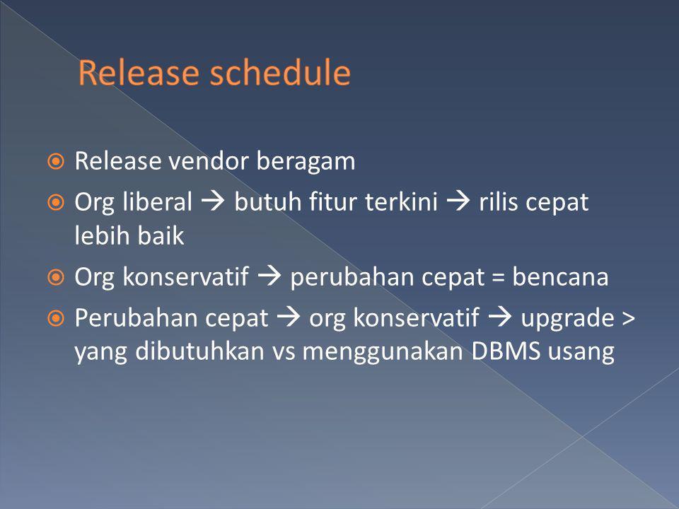 Release schedule Release vendor beragam