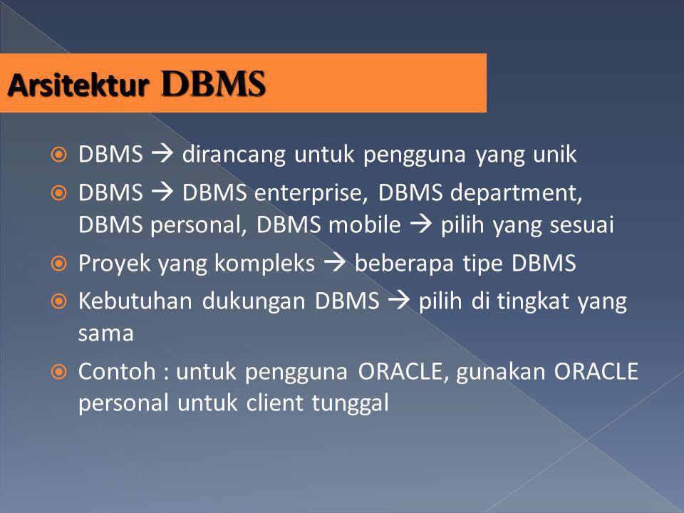 Arsitektur DBMS DBMS  dirancang untuk pengguna yang unik