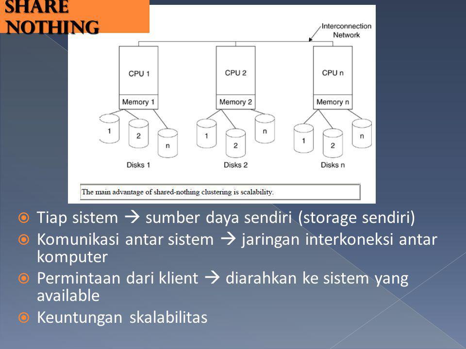 Tiap sistem  sumber daya sendiri (storage sendiri)