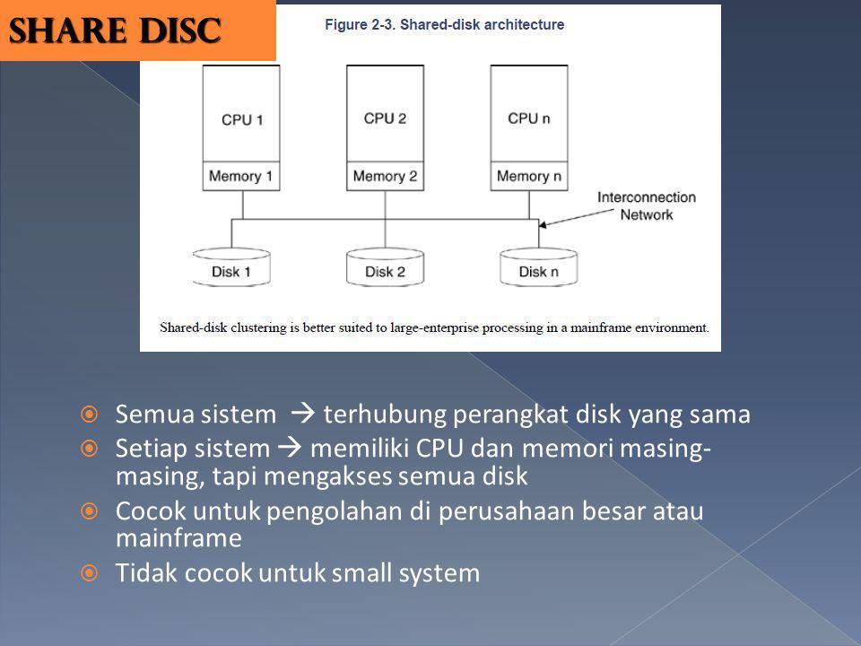 Share disc Semua sistem  terhubung perangkat disk yang sama