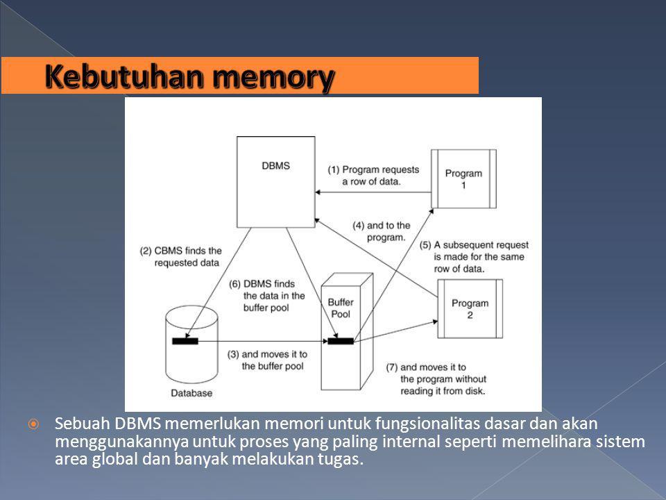 Kebutuhan memory