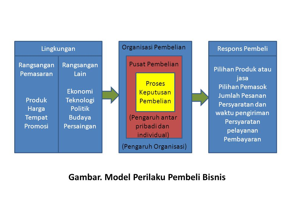 Gambar. Model Perilaku Pembeli Bisnis