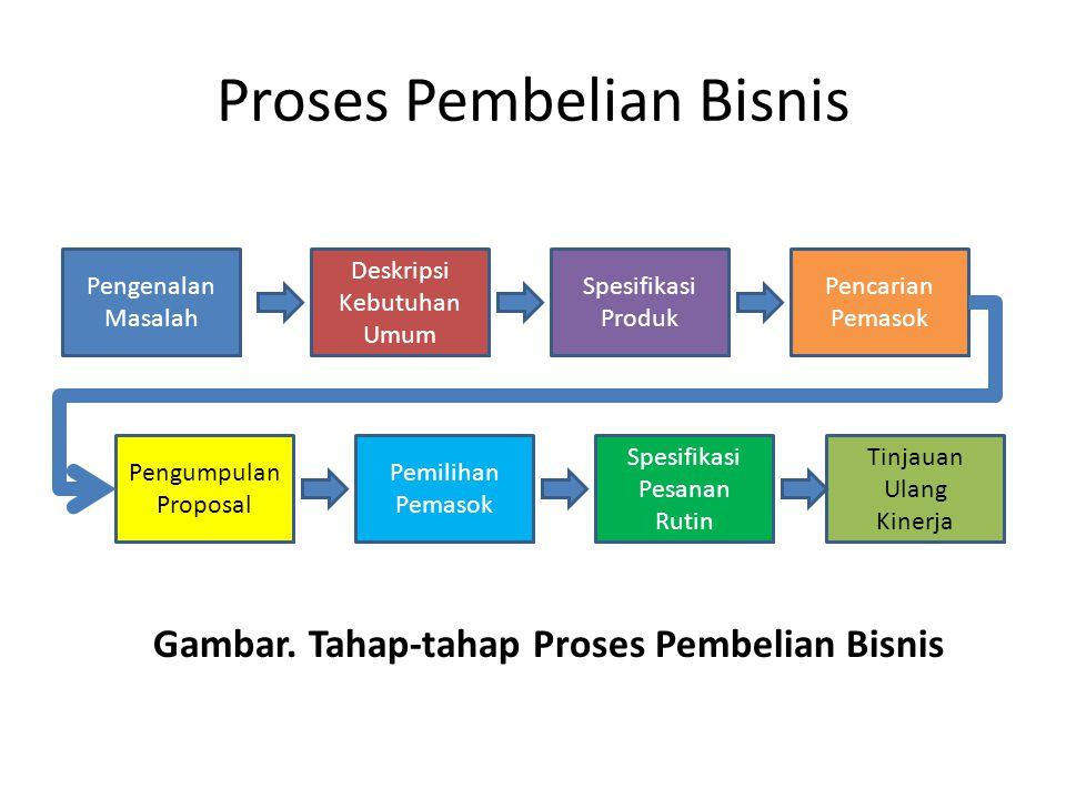 Proses Pembelian Bisnis