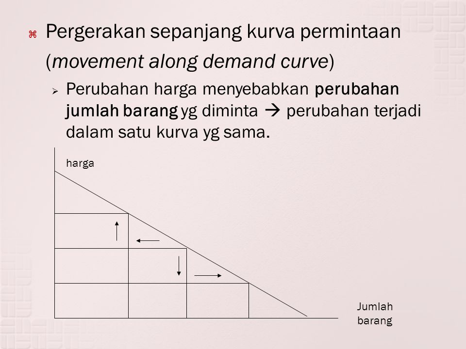 Pergerakan sepanjang kurva permintaan (movement along demand curve)