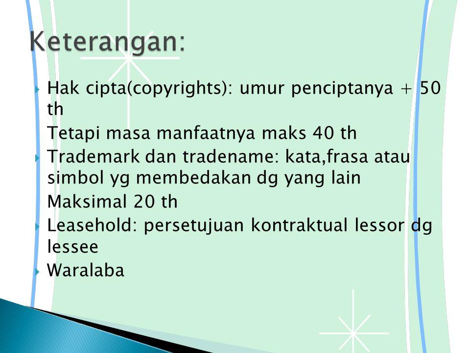 Keterangan: Hak cipta(copyrights): umur penciptanya + 50 th