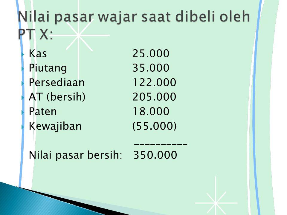 Nilai pasar wajar saat dibeli oleh PT X: