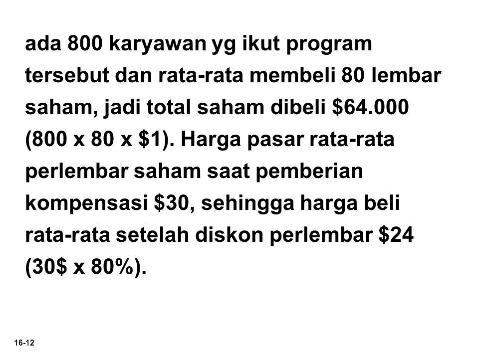 ada 800 karyawan yg ikut program tersebut dan rata-rata membeli 80 lembar saham, jadi total saham dibeli $64.000 (800 x 80 x $1).