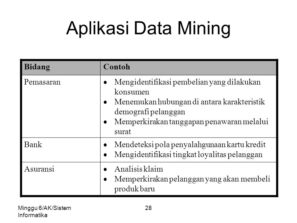 Aplikasi Data Mining Bidang Contoh Pemasaran