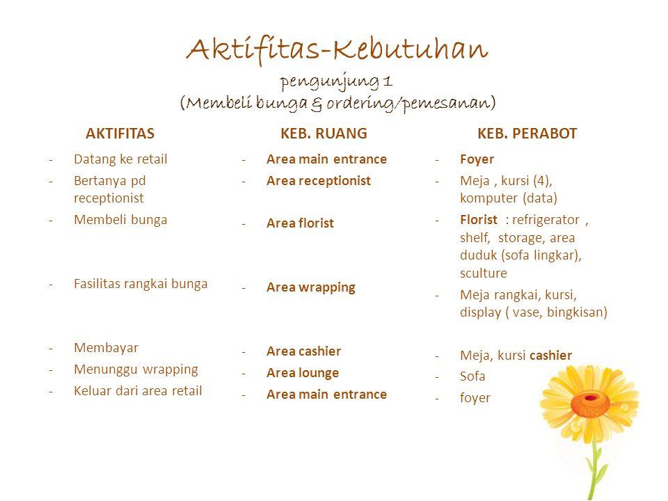Aktifitas-Kebutuhan pengunjung 1 (Membeli bunga & ordering/pemesanan)