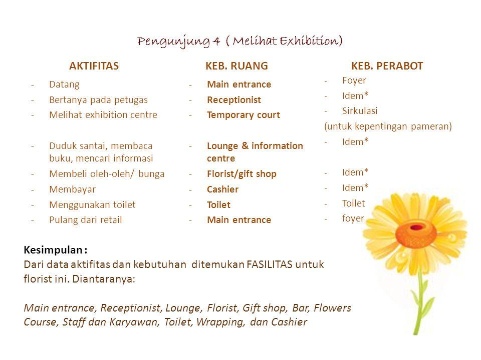 Pengunjung 4 ( Melihat Exhibition)