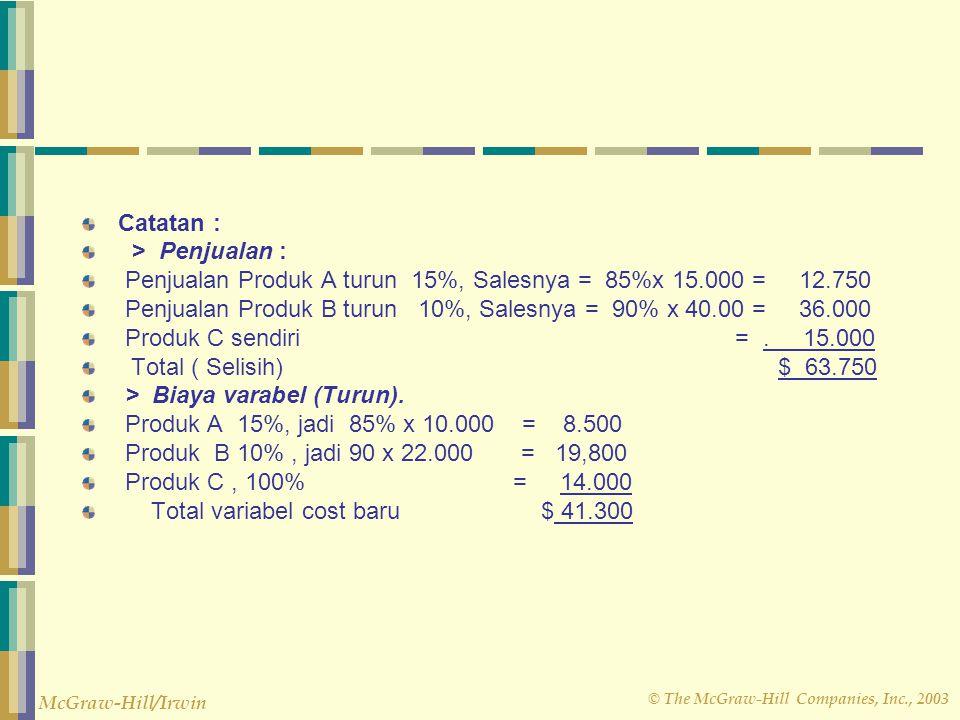 Catatan : > Penjualan : Penjualan Produk A turun 15%, Salesnya = 85%x 15.000 = 12.750.