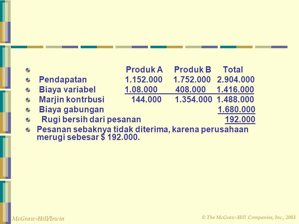 Produk A Produk B Total Pendapatan 1.152.000 1.752.000 2.904.000.