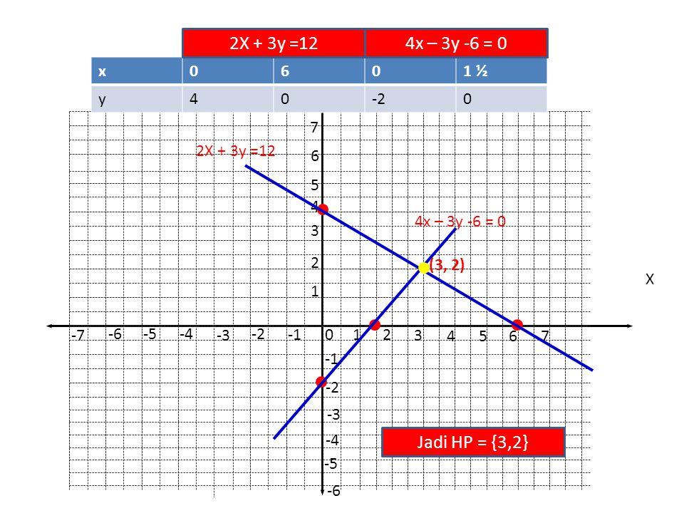 2X + 3y =12 4x – 3y -6 = 0 Jadi HP = {3,2} x 6 1 ½ y 4 -2 1 7 6 5 4 3