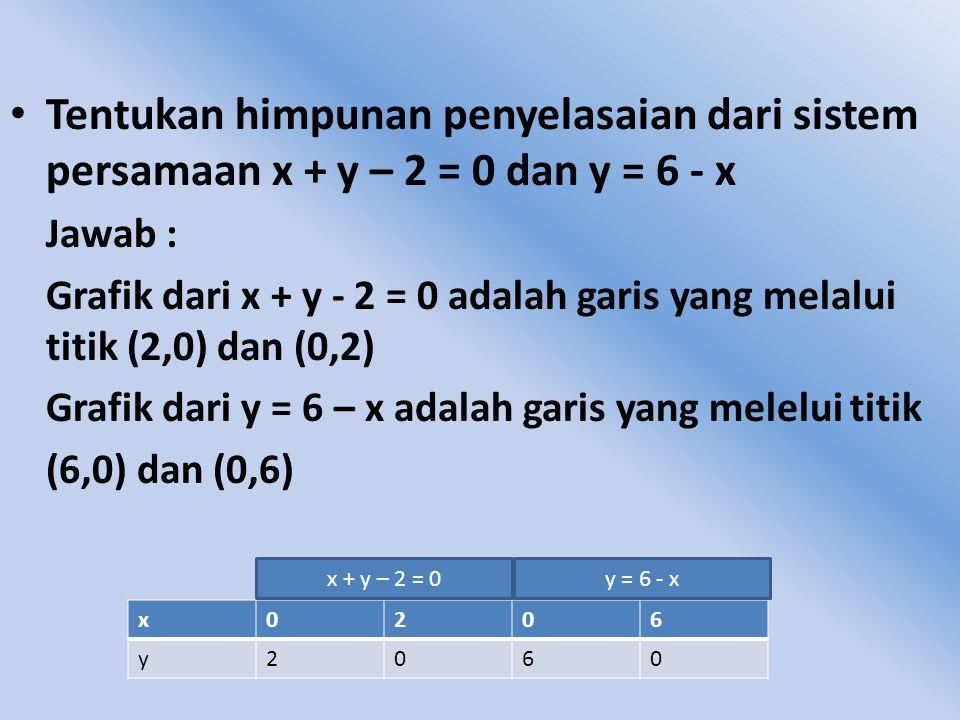 Tentukan himpunan penyelasaian dari sistem persamaan x + y – 2 = 0 dan y = 6 - x