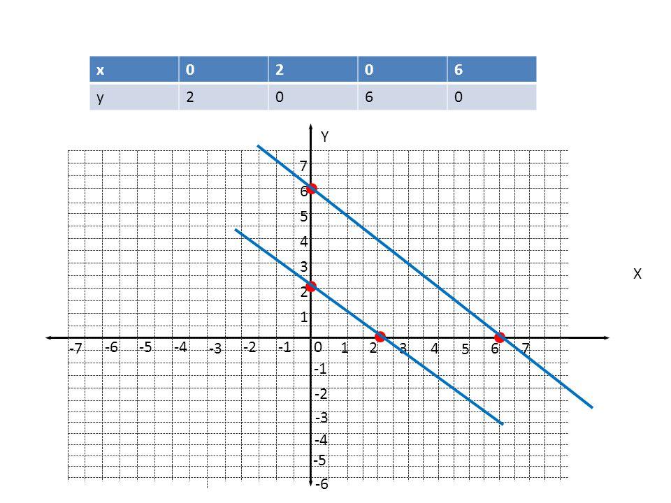 x 2 6 y 1 7 6 5 4 3 2 -2 -1 -6 -5 -4 -3 -7 Y X