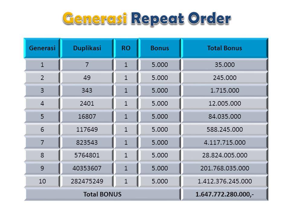 Generasi Repeat Order Generasi Duplikasi RO Bonus Total Bonus 1 7
