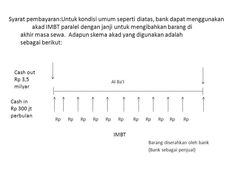 Syarat pembayaran:Untuk kondisi umum seperti diatas, bank dapat menggunakan akad IMBT paralel dengan janji untuk mengibahkan barang di akhir masa sewa. Adapun skema akad yang digunakan adalah sebagai berikut: