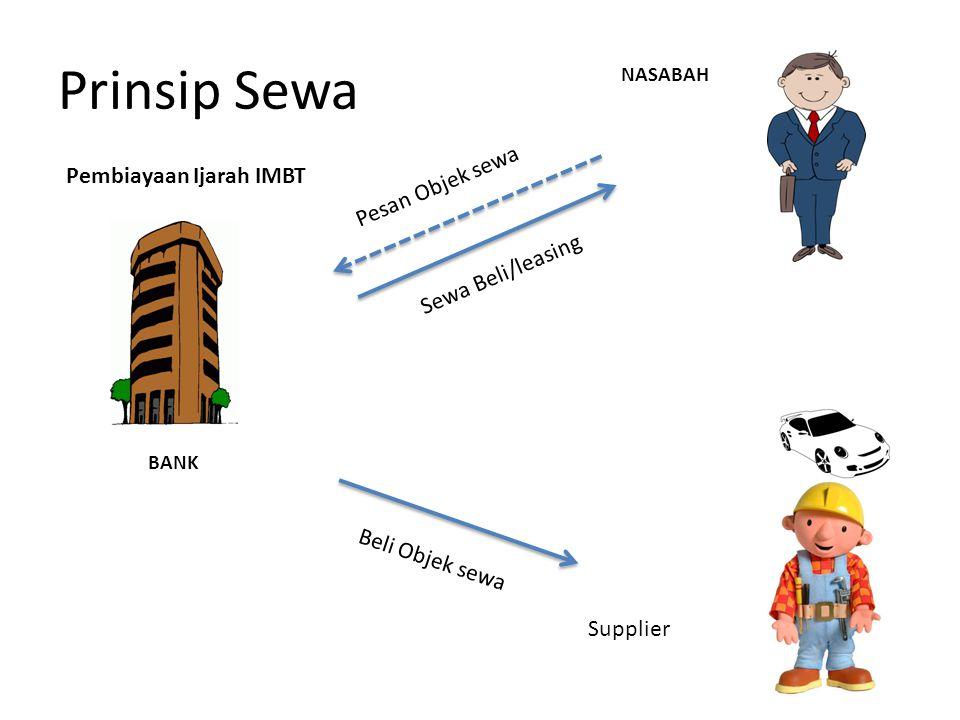 Prinsip Sewa Pesan Objek sewa Pembiayaan Ijarah IMBT Sewa Beli/leasing