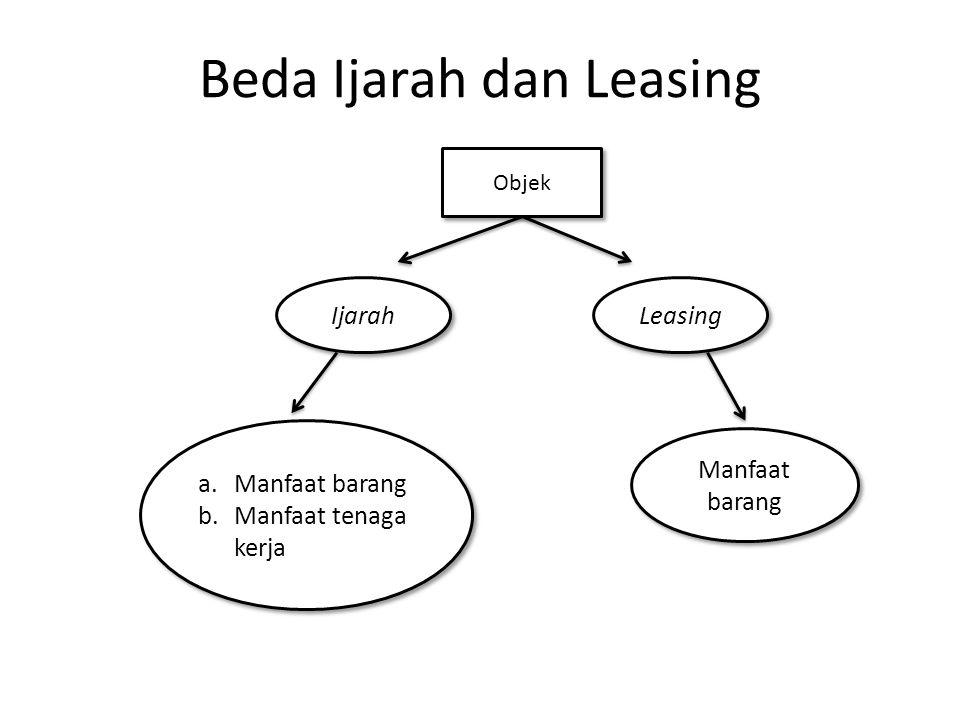 Beda Ijarah dan Leasing