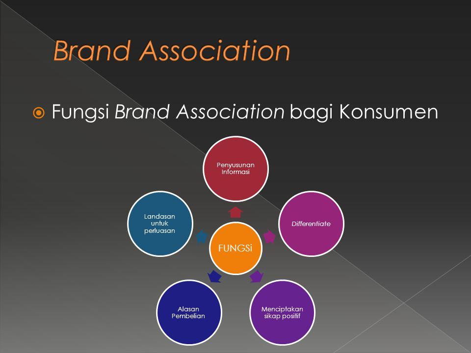 Brand Association Fungsi Brand Association bagi Konsumen FUNGSi