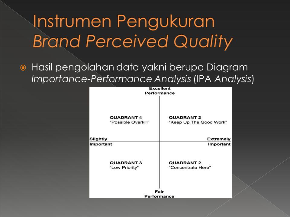Instrumen Pengukuran Brand Perceived Quality