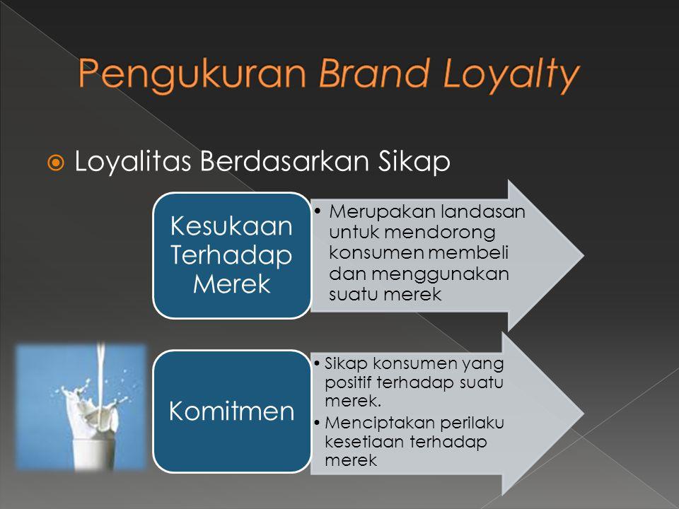 Pengukuran Brand Loyalty