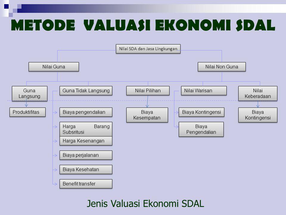 METODE VALUASI EKONOMI SDAL