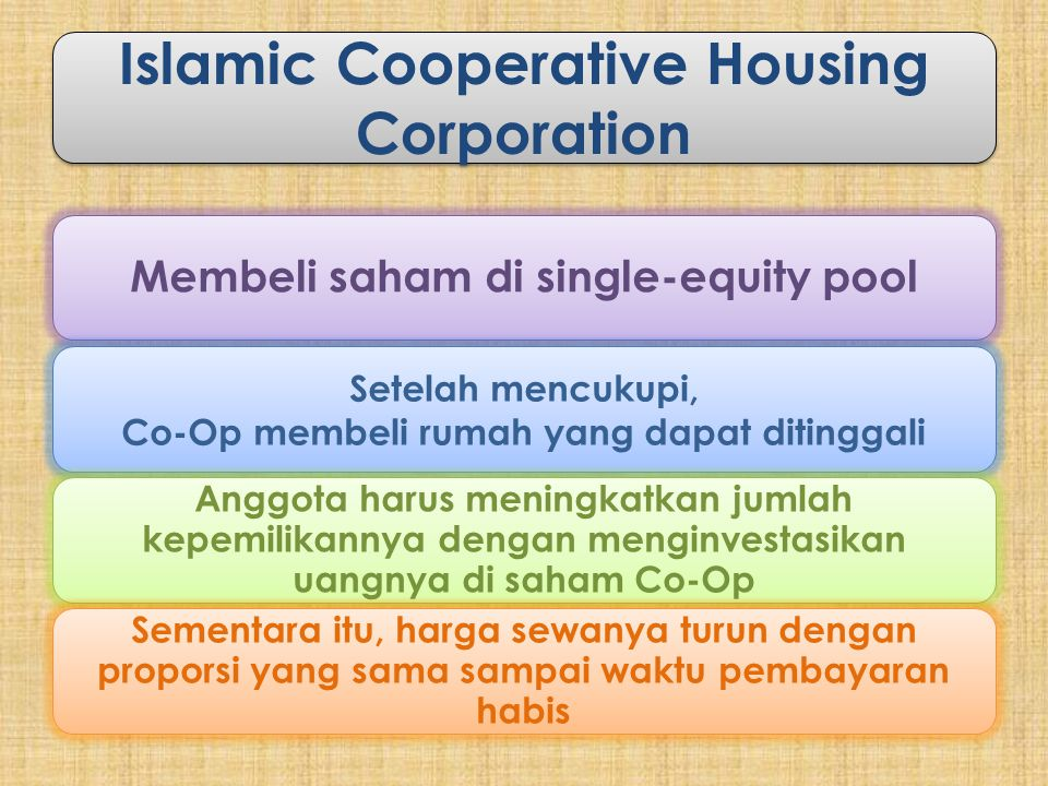 Islamic Cooperative Housing Corporation
