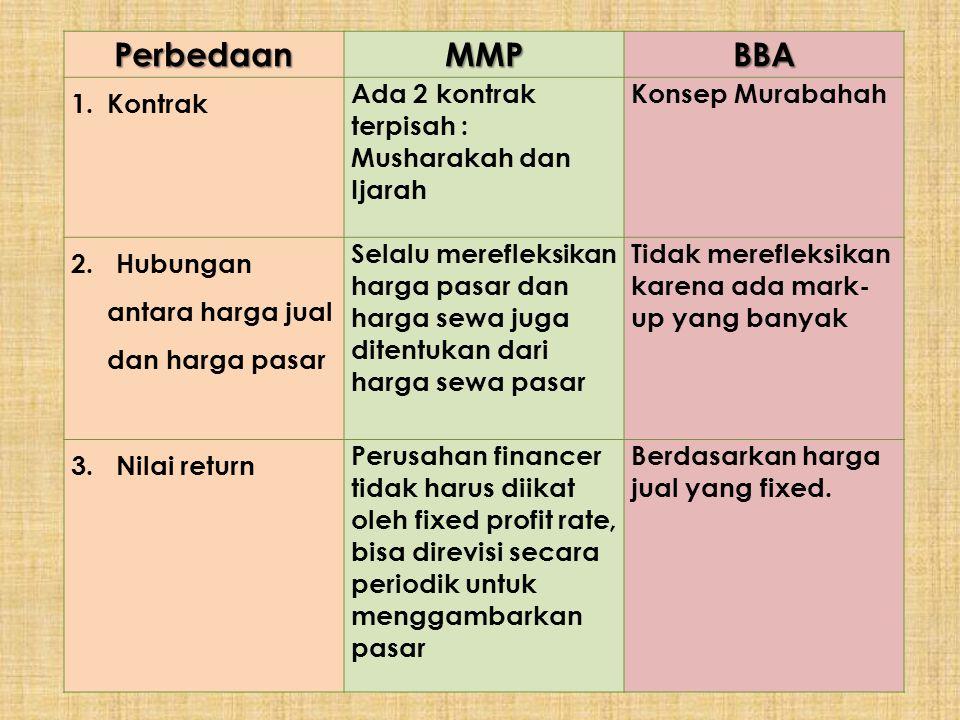 Perbedaan MMP BBA Kontrak
