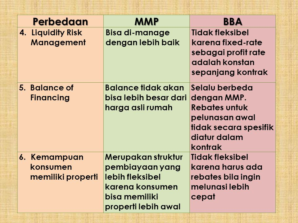 Perbedaan MMP BBA 4. Liquidity Risk Management