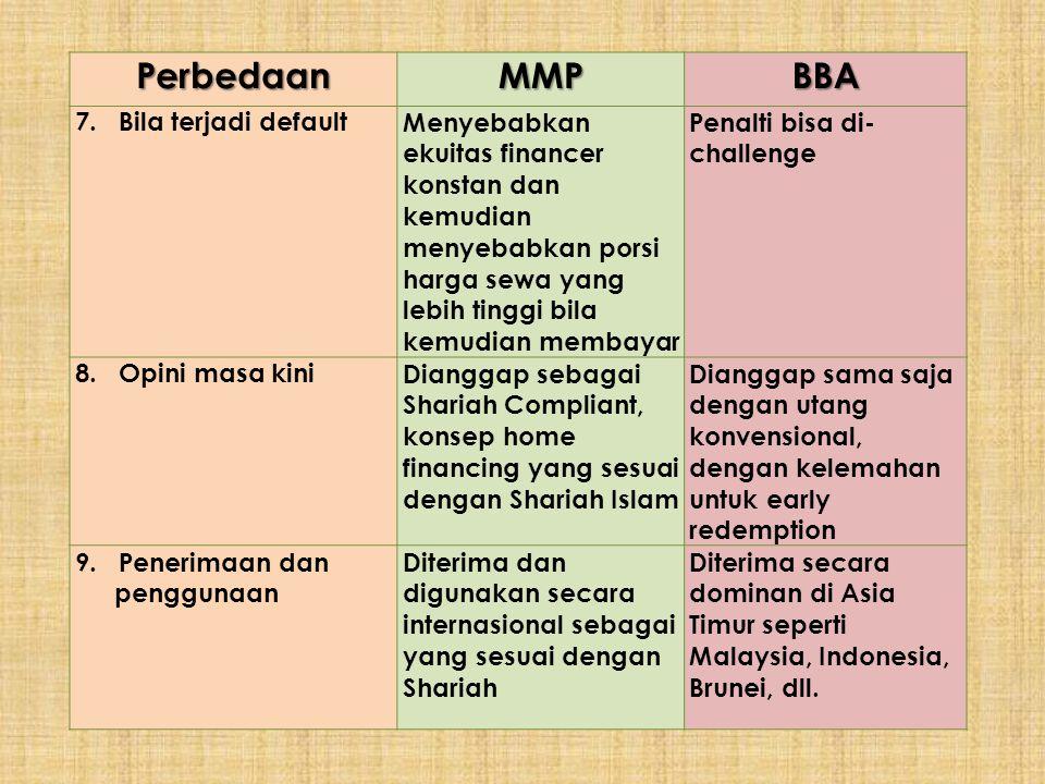 Perbedaan MMP BBA 7. Bila terjadi default