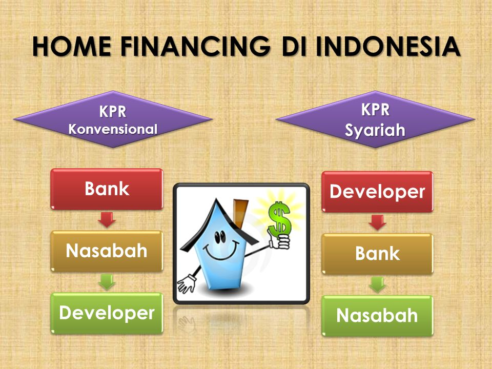 HOME FINANCING DI INDONESIA