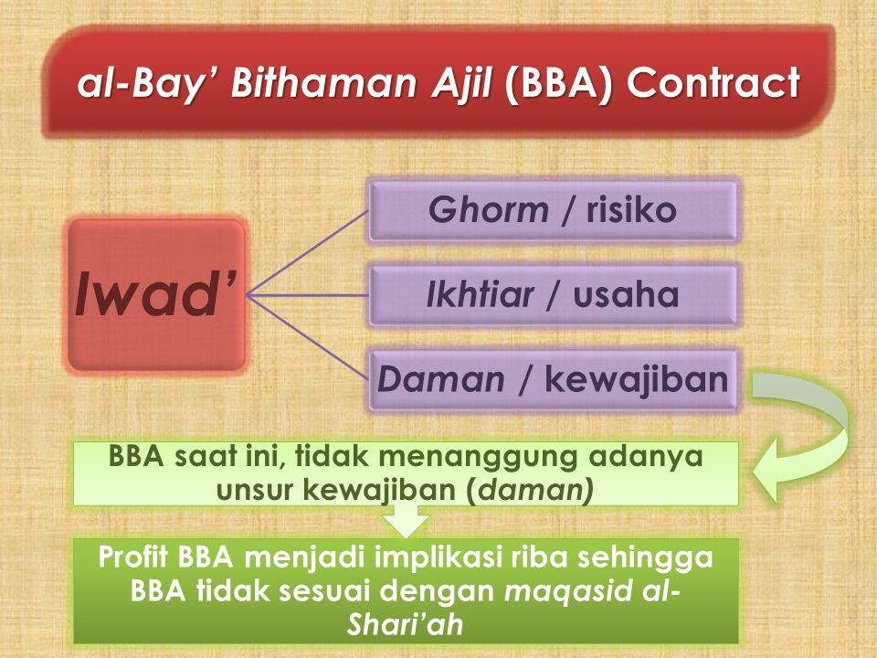 al-Bay' Bithaman Ajil (BBA) Contract