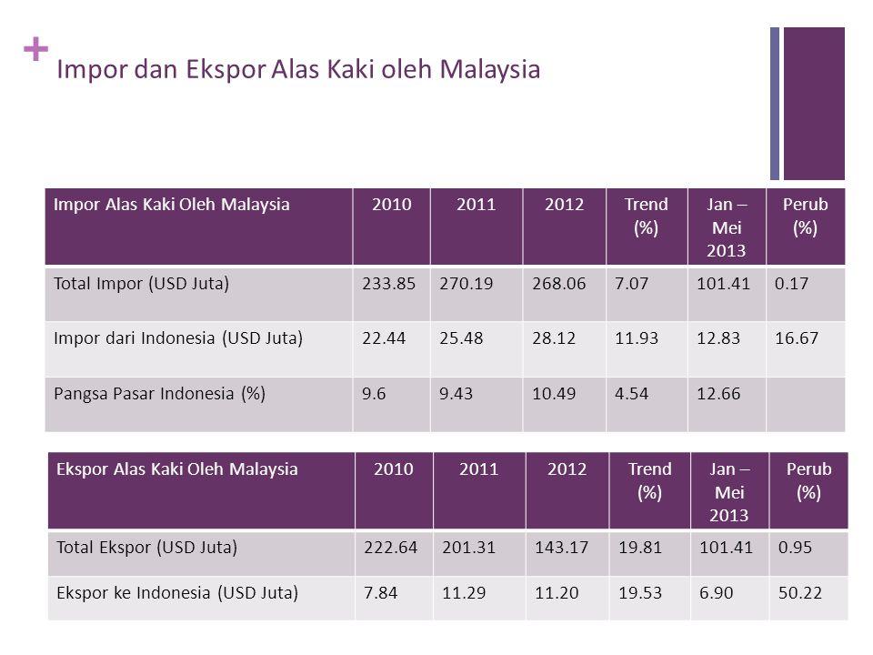 Impor dan Ekspor Alas Kaki oleh Malaysia